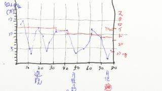 特発性血小板減少性紫斑病の治療に漢方を試して78日目